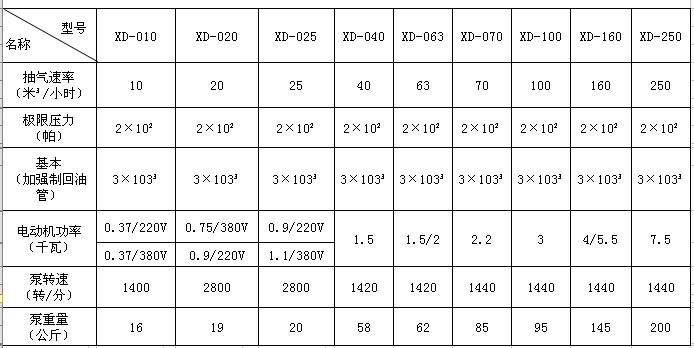 XD型旋片式真空泵性能参数表