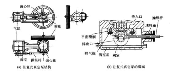 往复式压缩机原理及结构图片