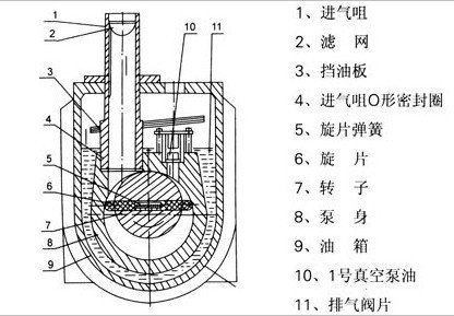 2xz型旋片式真空泵的结构图