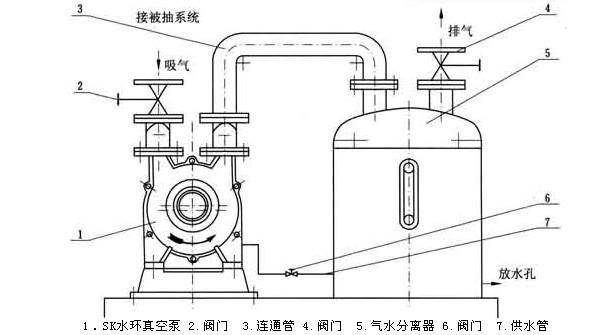 SK型水环式真空泵安装图