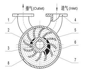 2SK型水环式真空泵工作原理指示图