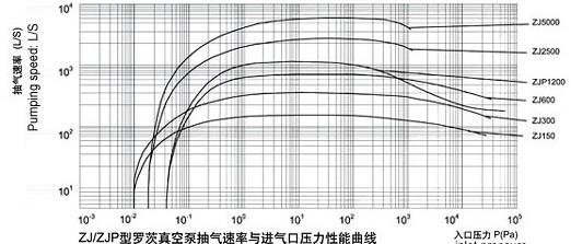 ZJ系列罗茨真空泵的性能曲线图