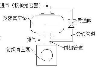 ZJP型罗茨真空泵结构图