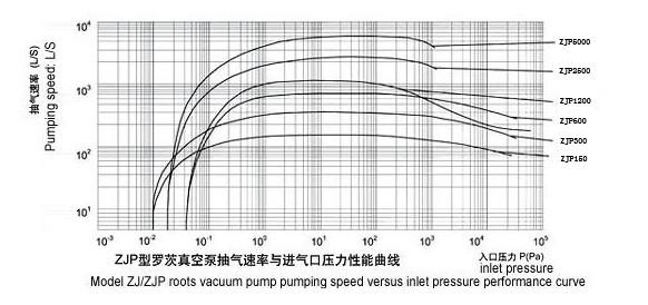 ZJP系列罗茨真空泵的性能表
