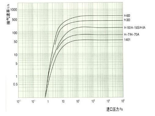 H滑阀式真空泵的性能曲线图