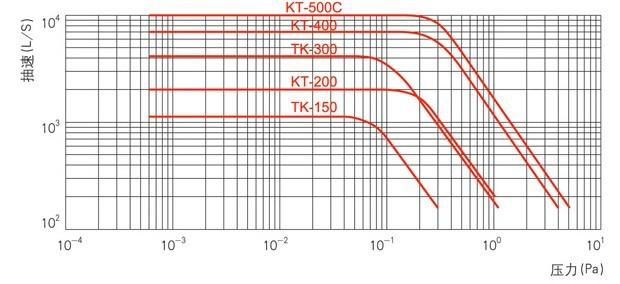 KT(TK)型金属油扩散泵曲线图