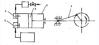 泵的主要部件是气缸1及在其中做往复直线运动的活寨2.图片